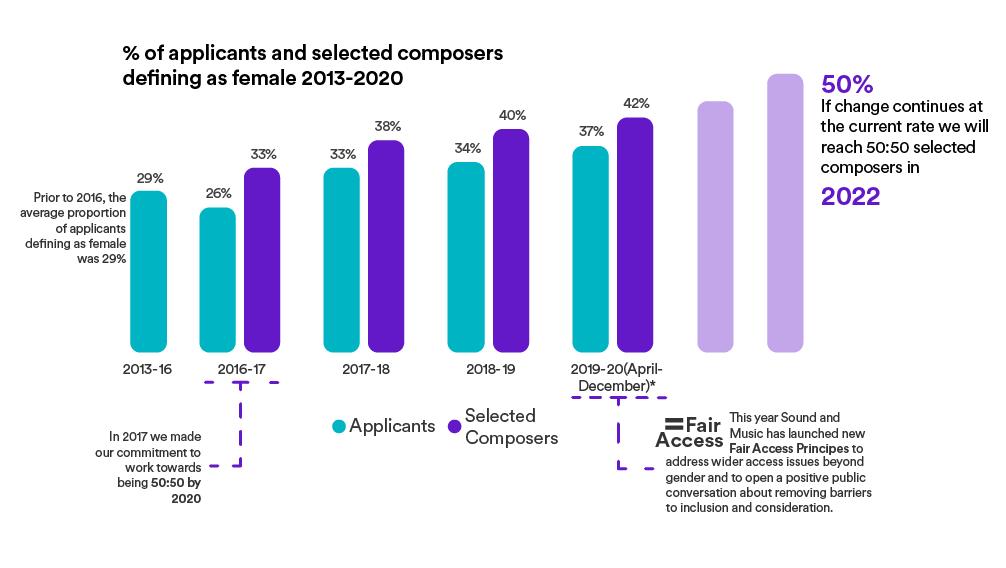 International Womens Day Data Graphic